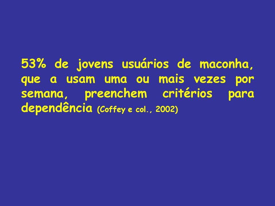 53% de jovens usuários de maconha, que a usam uma ou mais vezes por semana, preenchem critérios para dependência (Coffey e col., 2002)