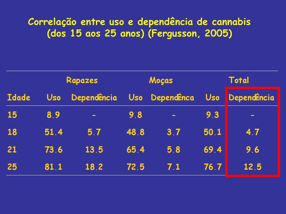 Correlação entre uso e dependência de cannabis (dos 15 aos 25 anos) (Fergusson, 2005)
