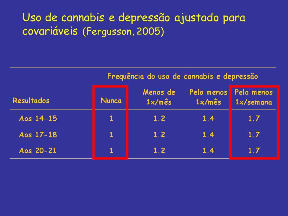 Uso de cannabis e depressão ajustado para covariáveis (Fergusson, 2005)