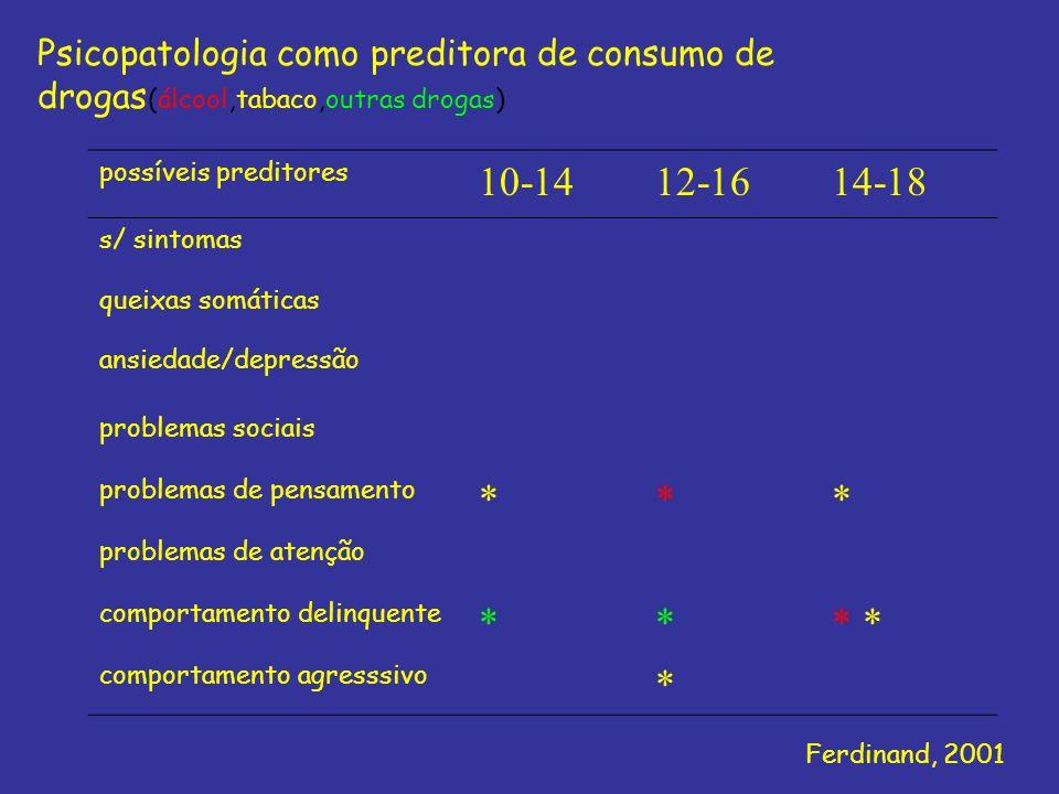 Psicopatologia como preditora de consumo de drogas(álcool,tabaco,outras drogas)