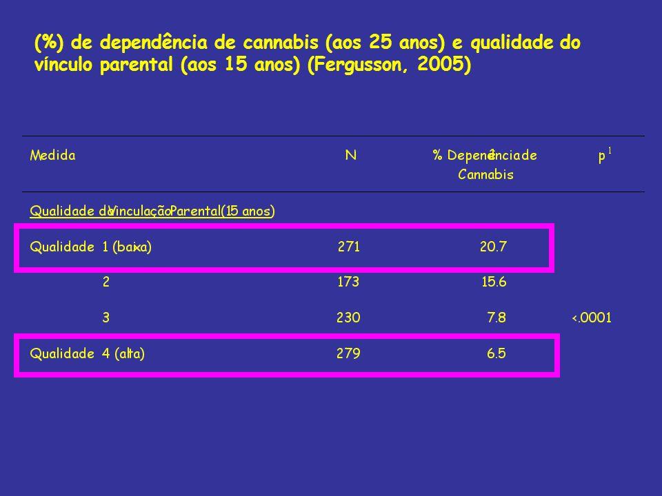 (%) de dependência de cannabis (aos 25 anos) e qualidade do vínculo parental (aos 15 anos) (Fergusson, 2005)