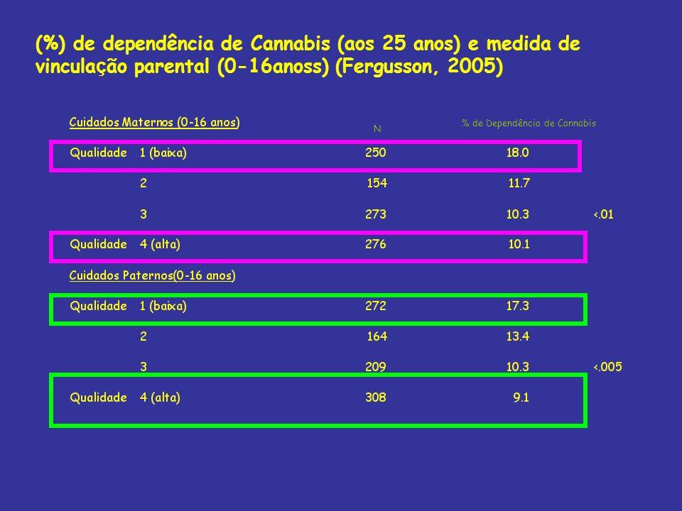 (%) de dependência de Cannabis (aos 25 anos) e medida de vinculação parental (0-16anoss) (Fergusson, 2005)