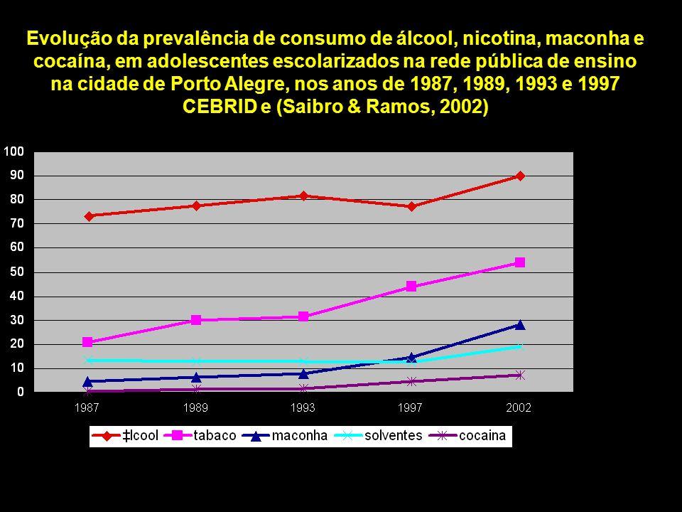 Evolução da prevalência de consumo de álcool, nicotina, maconha e cocaína, em adolescentes escolarizados na rede pública de ensino na cidade de Porto Alegre, nos anos de 1987, 1989, 1993 e 1997 CEBRID e (Saibro & Ramos, 2002)