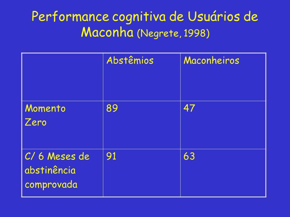 Performance cognitiva de Usuários de Maconha (Negrete, 1998)