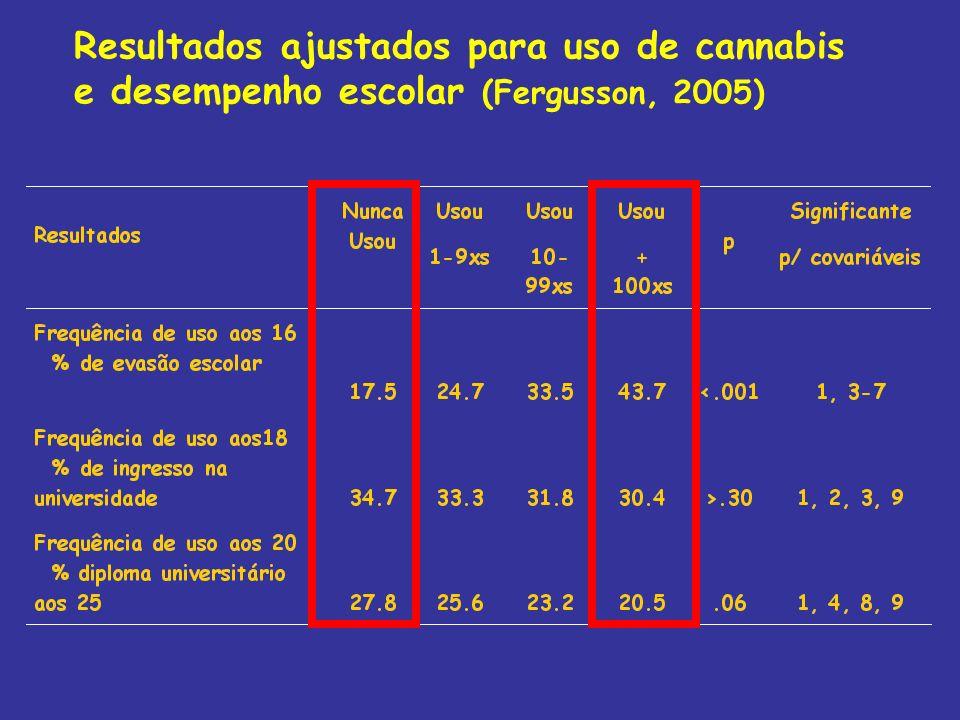 Resultados ajustados para uso de cannabis e desempenho escolar (Fergusson, 2005)