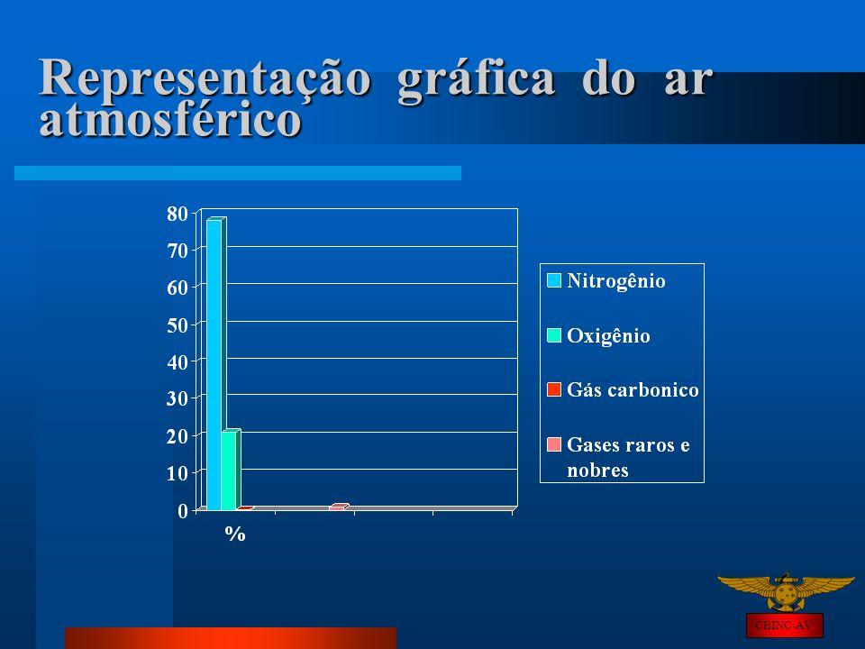 Representação gráfica do ar atmosférico