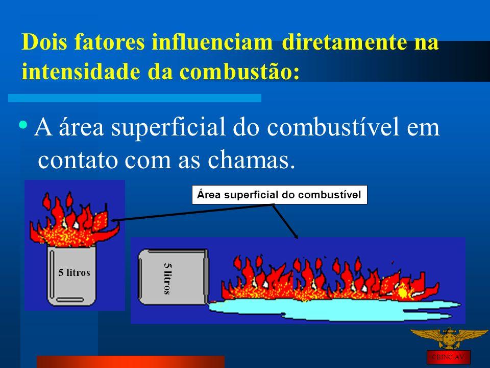 A área superficial do combustível em contato com as chamas.