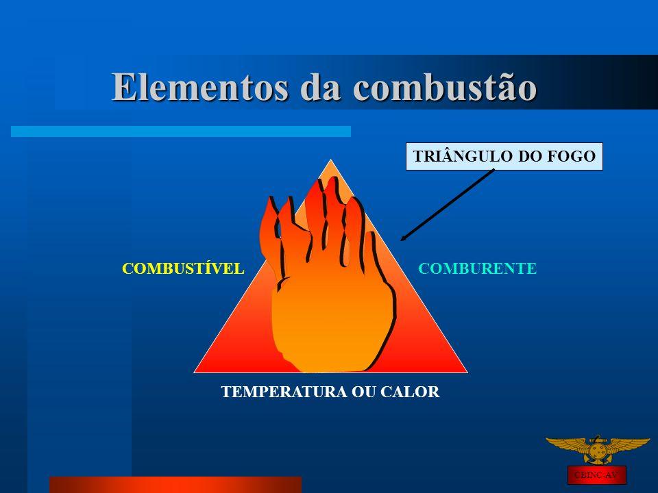Elementos da combustão