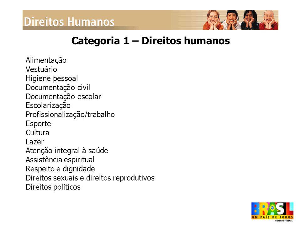 Categoria 1 – Direitos humanos