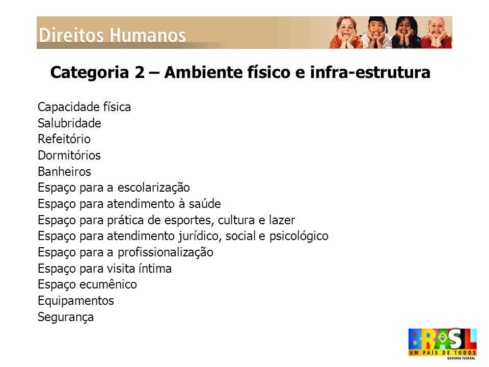 Categoria 2 – Ambiente físico e infra-estrutura