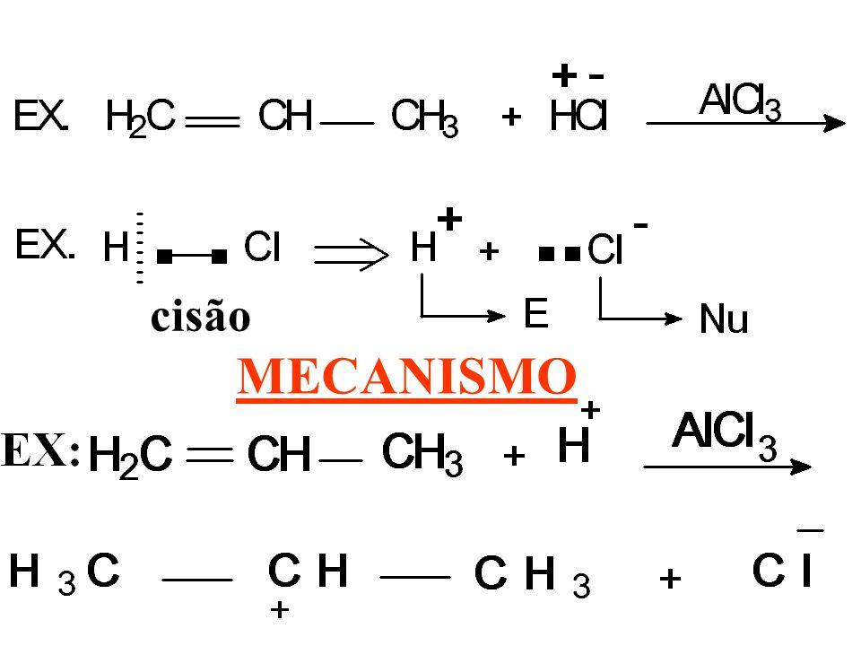 cisão MECANISMO