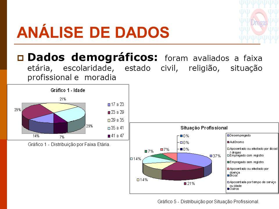ANÁLISE DE DADOS Dados demográficos: foram avaliados a faixa etária, escolaridade, estado civil, religião, situação profissional e moradia.