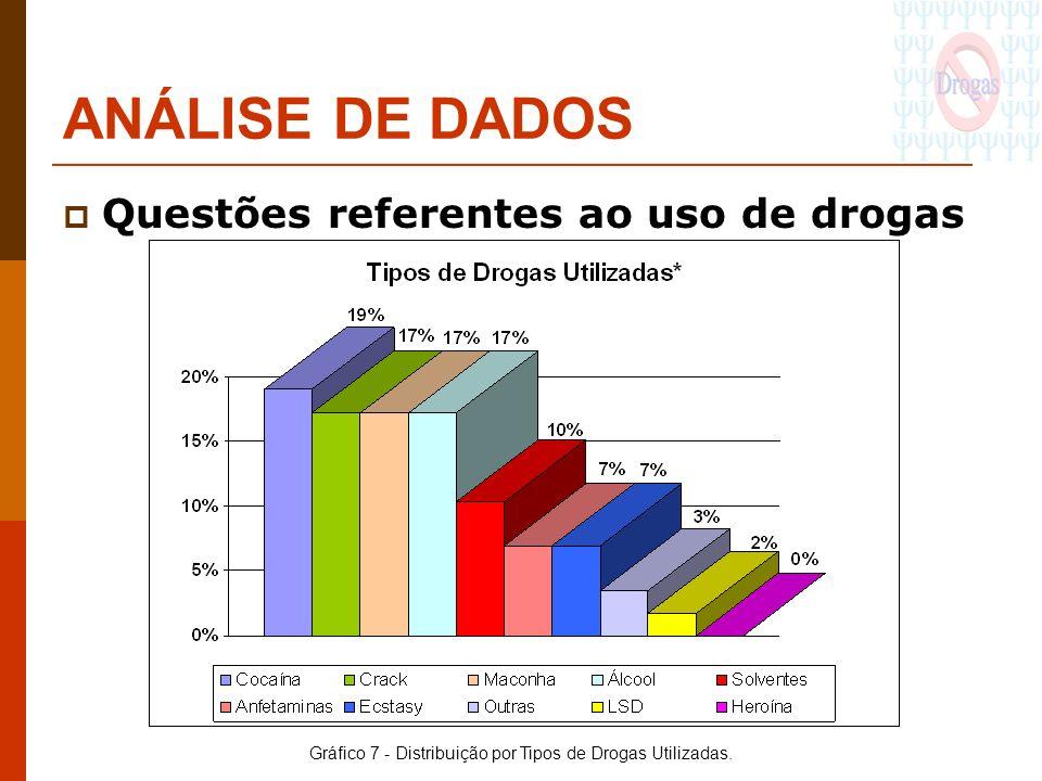 ANÁLISE DE DADOS Questões referentes ao uso de drogas