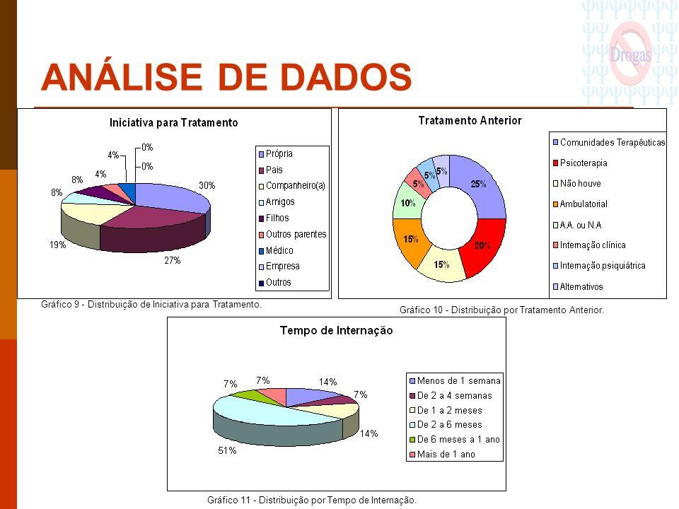 ANÁLISE DE DADOS Gráfico 10 - Distribuição por Tratamento Anterior. Gráfico 9 - Distribuição de Iniciativa para Tratamento.