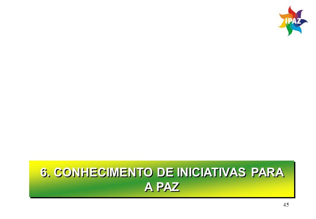 6. CONHECIMENTO DE INICIATIVAS PARA A PAZ