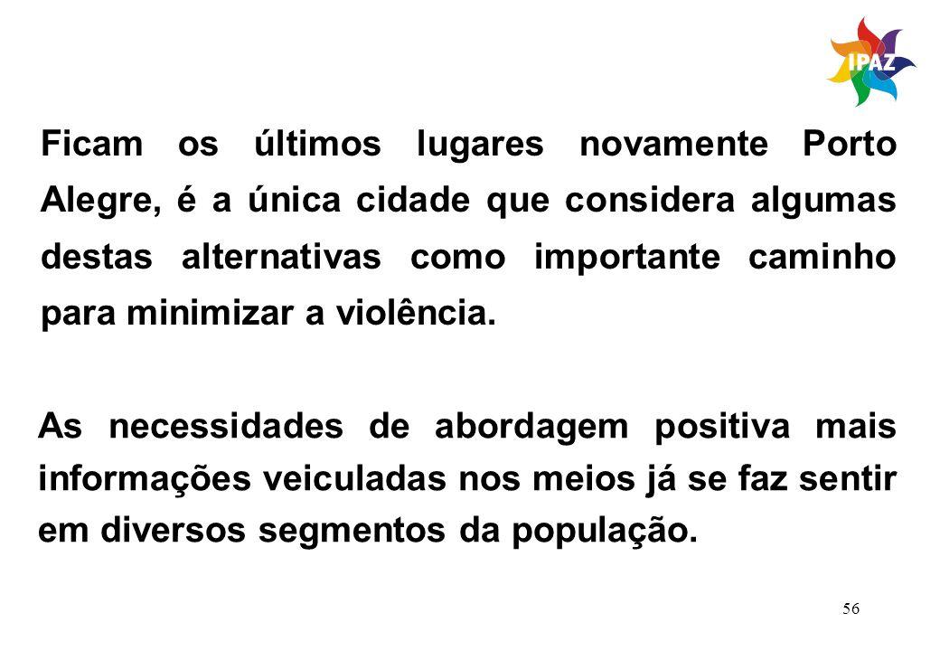 Ficam os últimos lugares novamente Porto Alegre, é a única cidade que considera algumas destas alternativas como importante caminho para minimizar a violência.