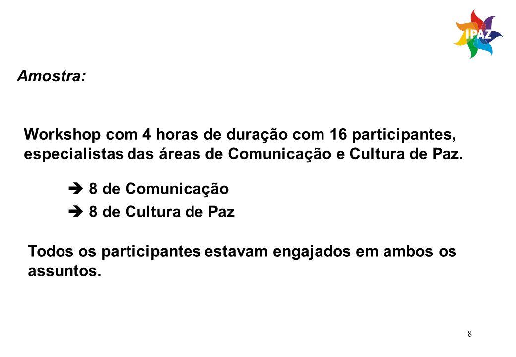 Amostra: Workshop com 4 horas de duração com 16 participantes, especialistas das áreas de Comunicação e Cultura de Paz.