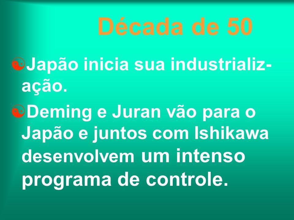 Década de 50 Japão inicia sua industrializ-ação.