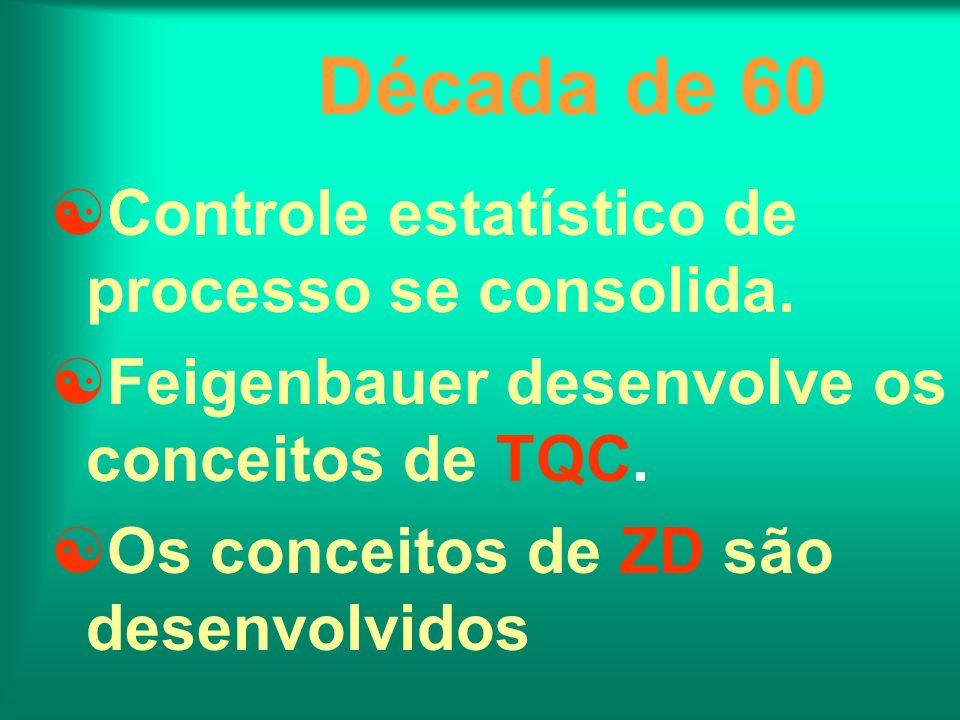 Década de 60 Controle estatístico de processo se consolida.