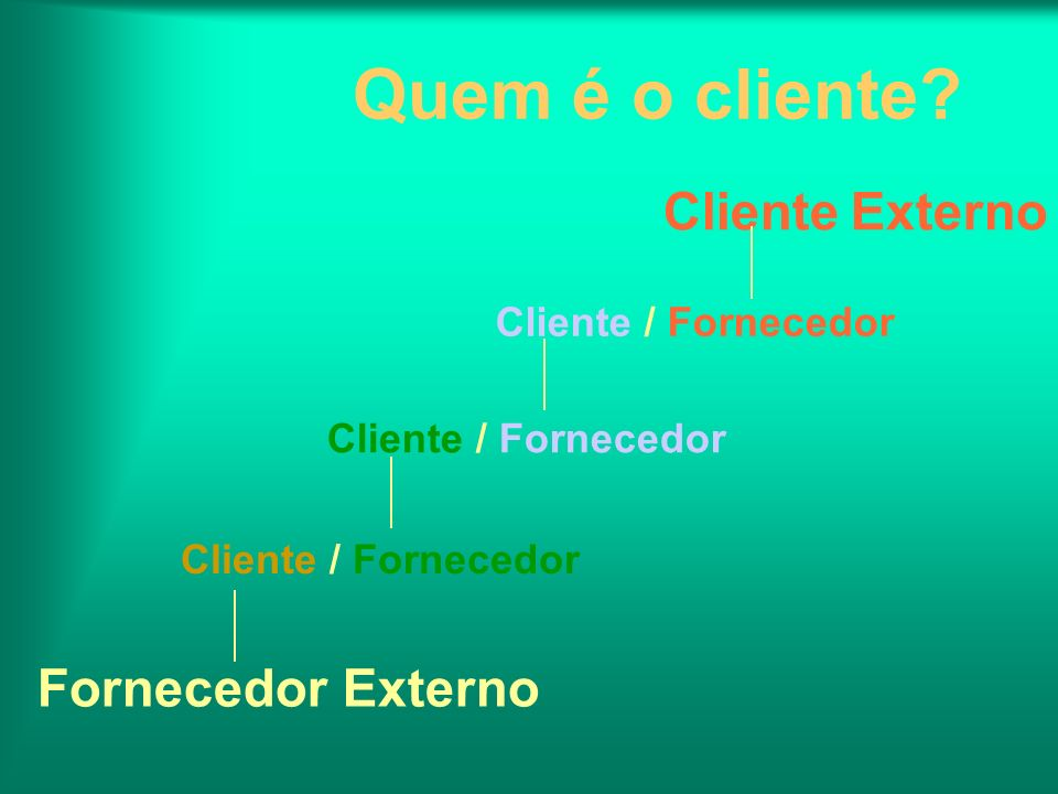 Quem é o cliente Cliente Externo Fornecedor Externo