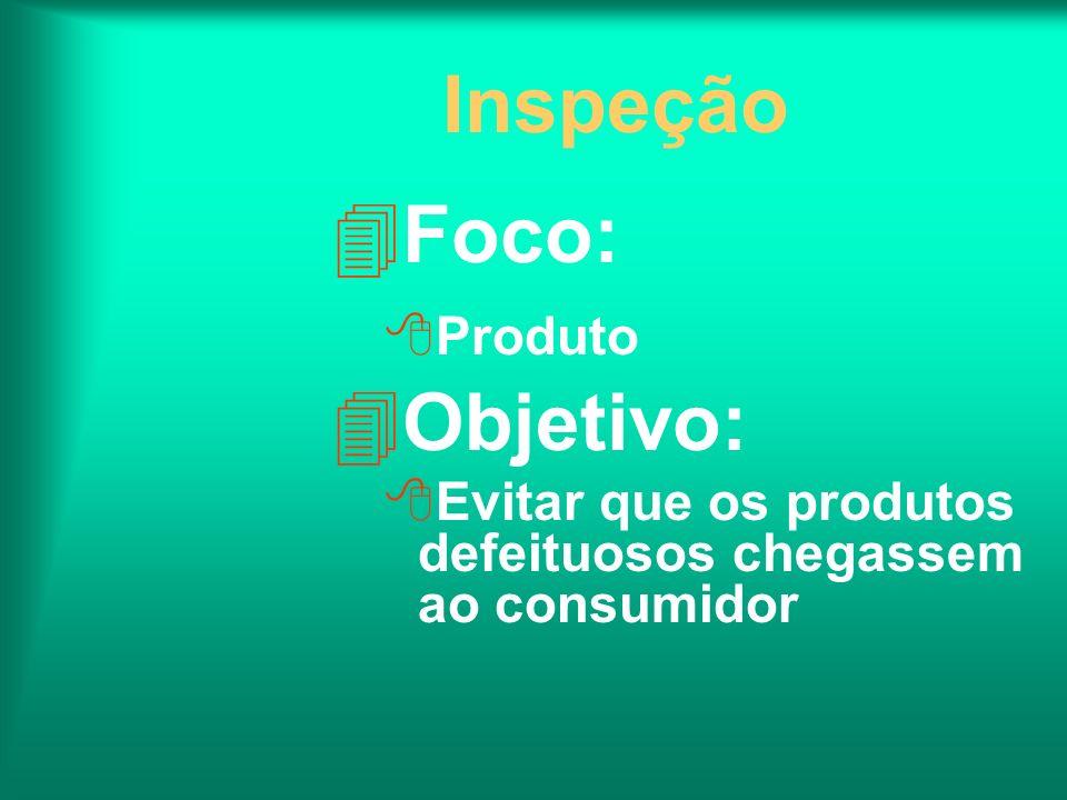 Inspeção Foco: Objetivo: Produto
