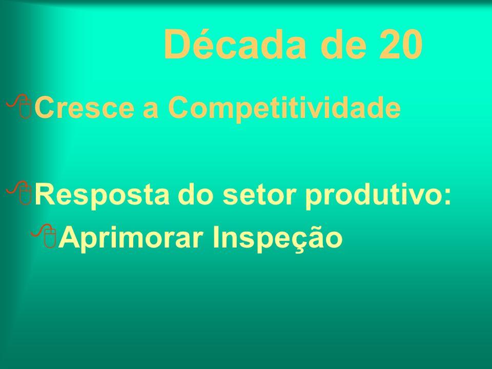 Década de 20 Cresce a Competitividade Resposta do setor produtivo: