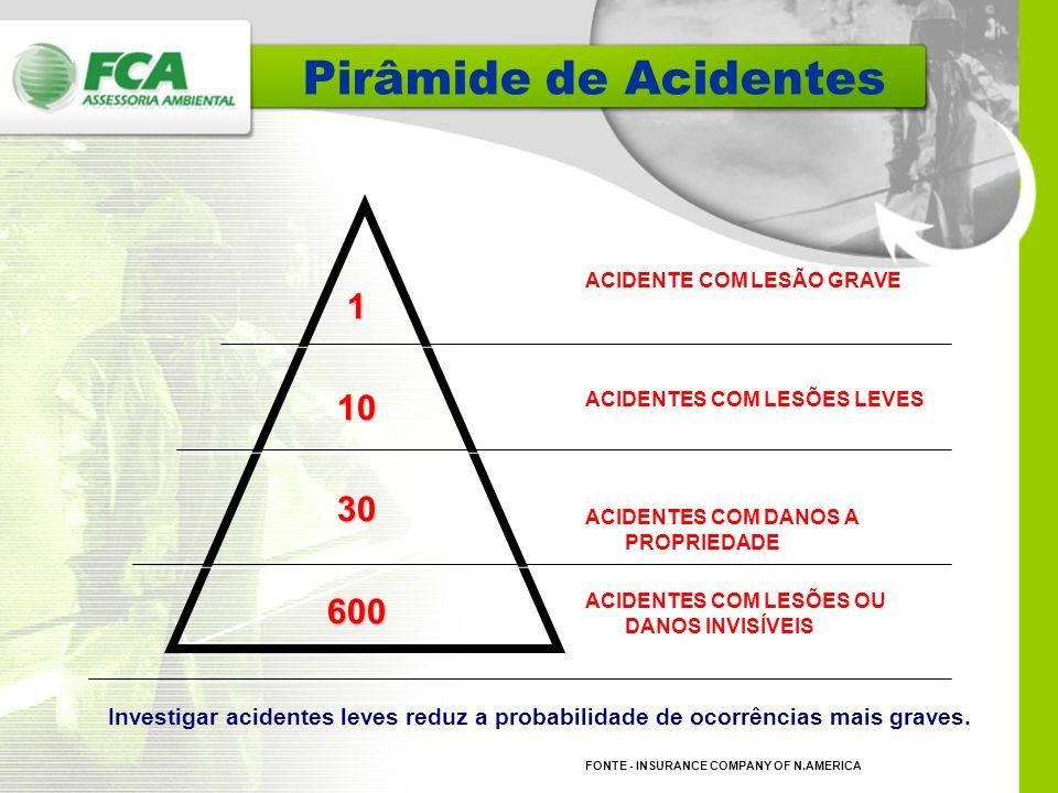 Pirâmide de Acidentes ACIDENTE COM LESÃO GRAVE. ACIDENTES COM LESÕES LEVES. ACIDENTES COM DANOS A PROPRIEDADE.