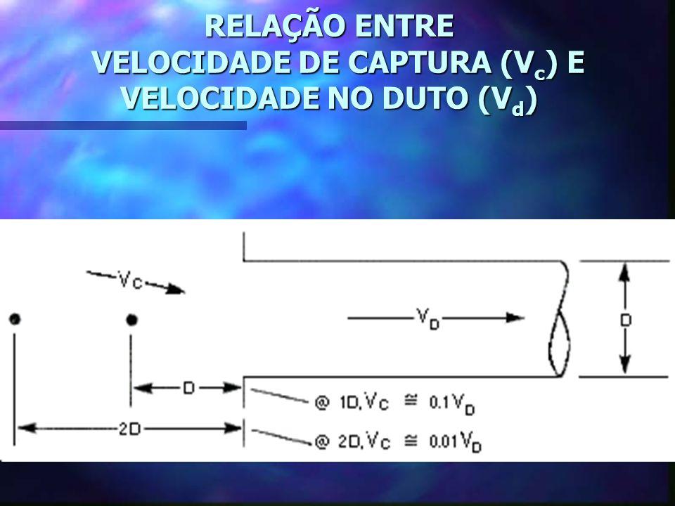 RELAÇÃO ENTRE VELOCIDADE DE CAPTURA (Vc) E VELOCIDADE NO DUTO (Vd)