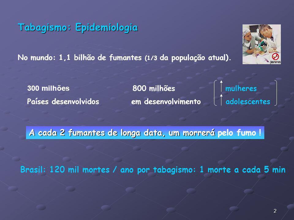 Tabagismo: Epidemiologia