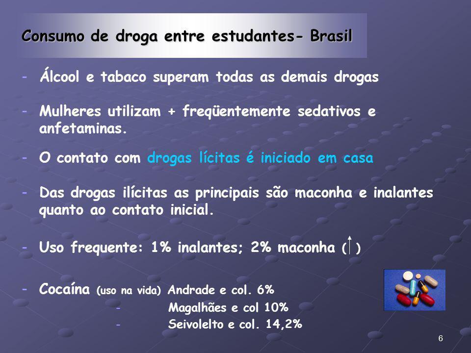 Consumo de droga entre estudantes- Brasil