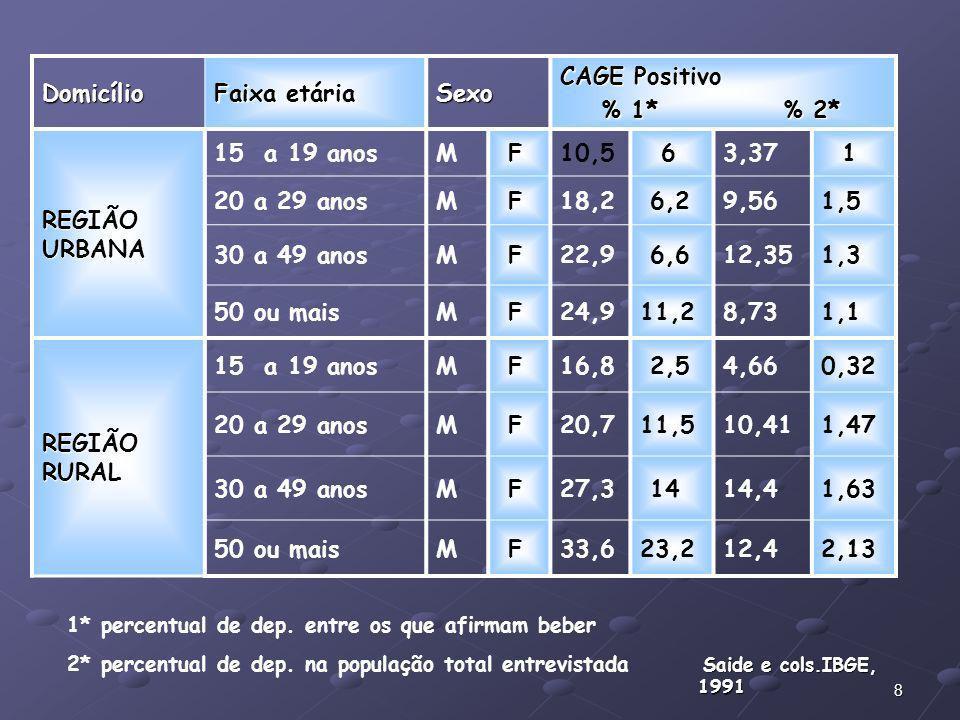 Domicílio Faixa etária Sexo CAGE Positivo % 1* % 2* REGIÃO URBANA
