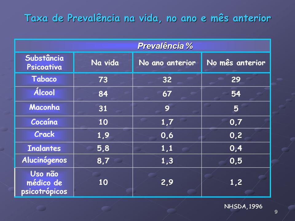 Taxa de Prevalência na vida, no ano e mês anterior