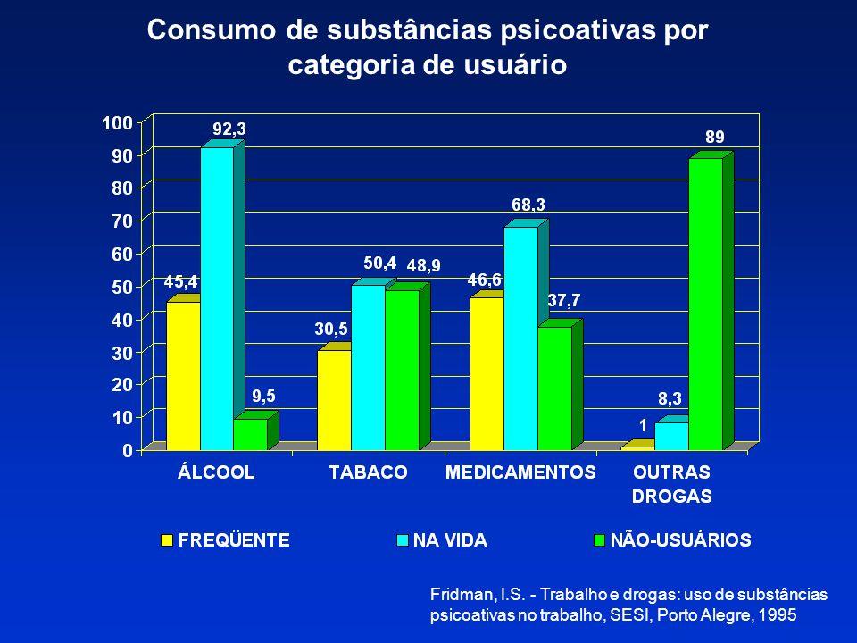 Consumo de substâncias psicoativas por categoria de usuário