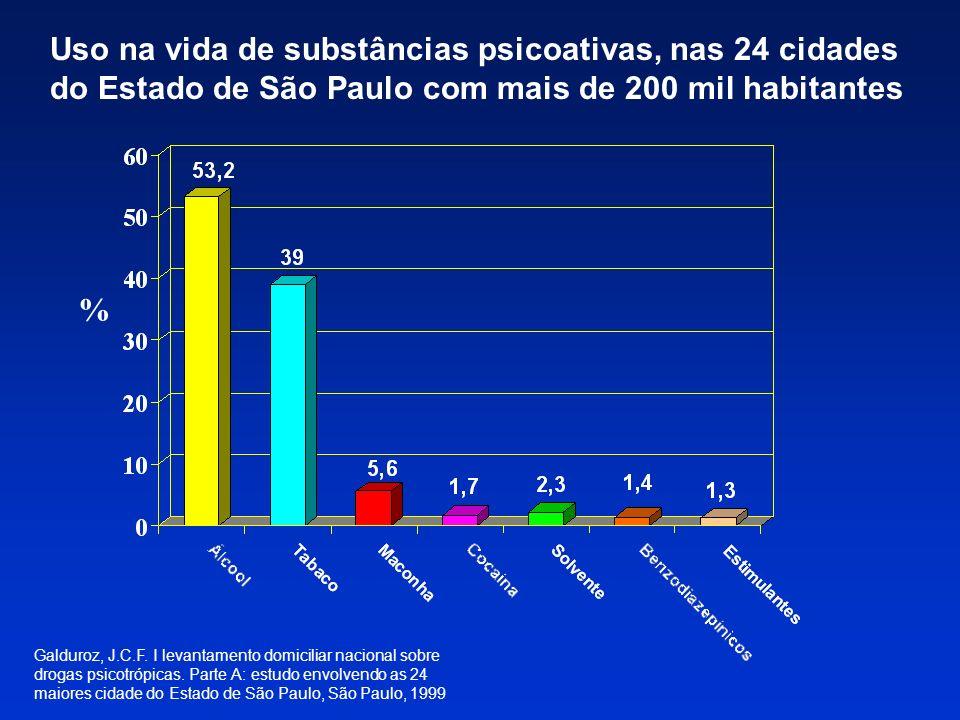 Uso na vida de substâncias psicoativas, nas 24 cidades