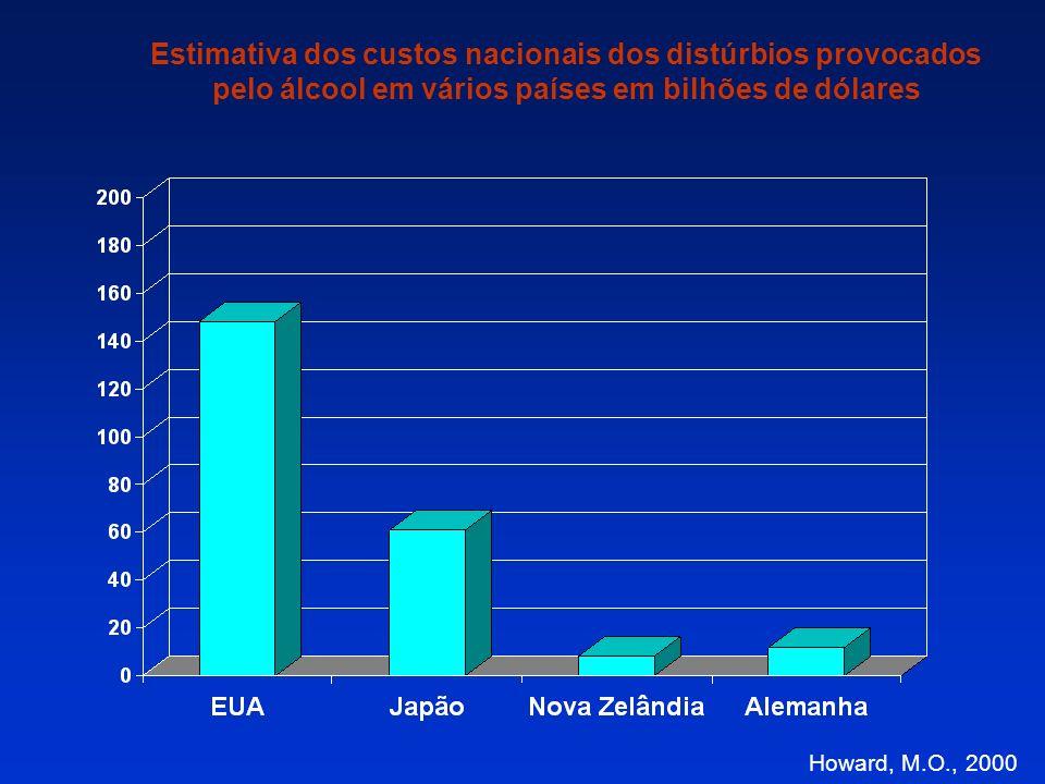 Estimativa dos custos nacionais dos distúrbios provocados pelo álcool em vários países em bilhões de dólares