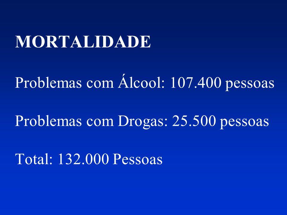 MORTALIDADE Problemas com Álcool: 107