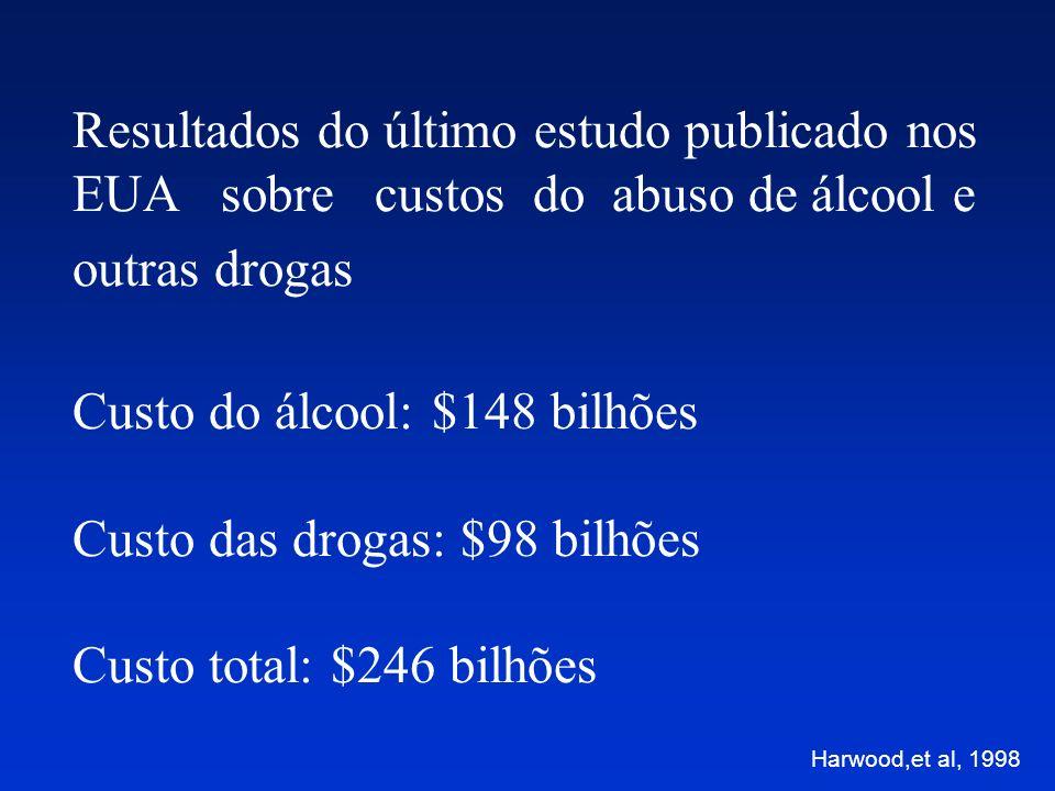 Resultados do último estudo publicado nos EUA sobre custos do abuso de álcool e outras drogas Custo do álcool: $148 bilhões Custo das drogas: $98 bilhões Custo total: $246 bilhões