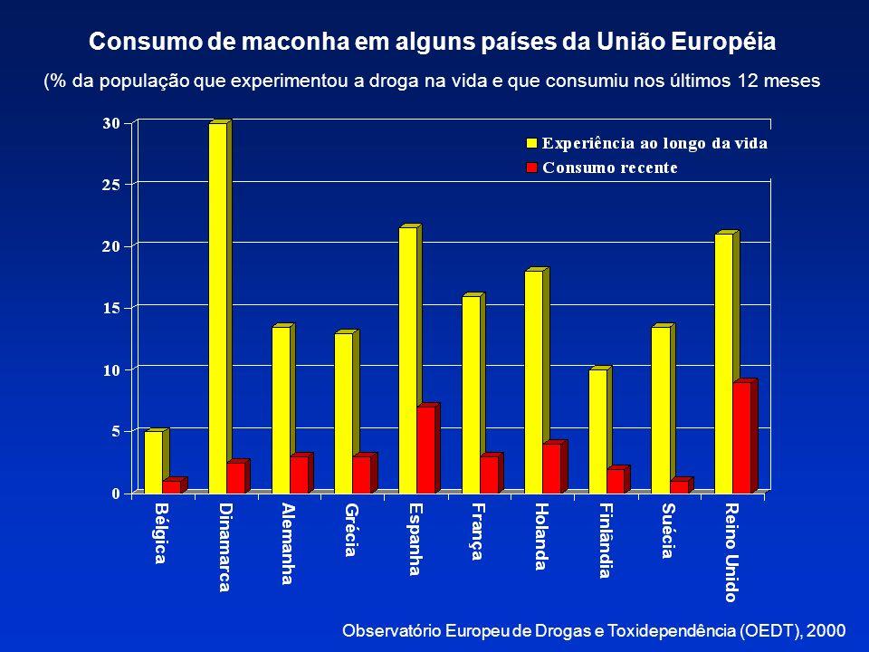 Consumo de maconha em alguns países da União Européia