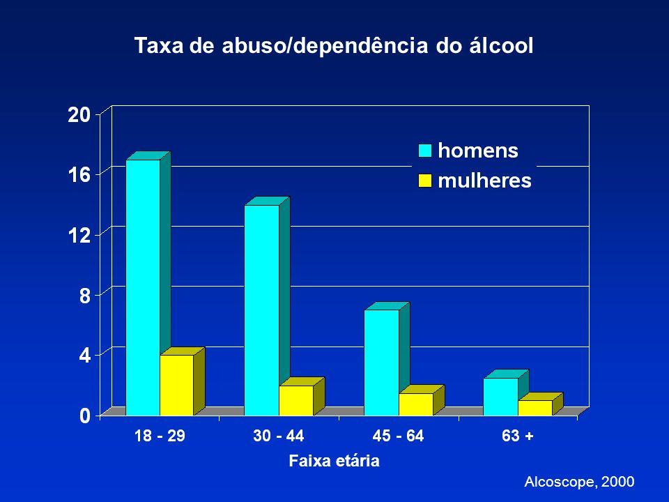 Taxa de abuso/dependência do álcool