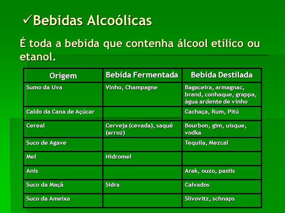 Bebidas Alcoólicas É toda a bebida que contenha álcool etílico ou etanol. Origem. Bebida Fermentada.