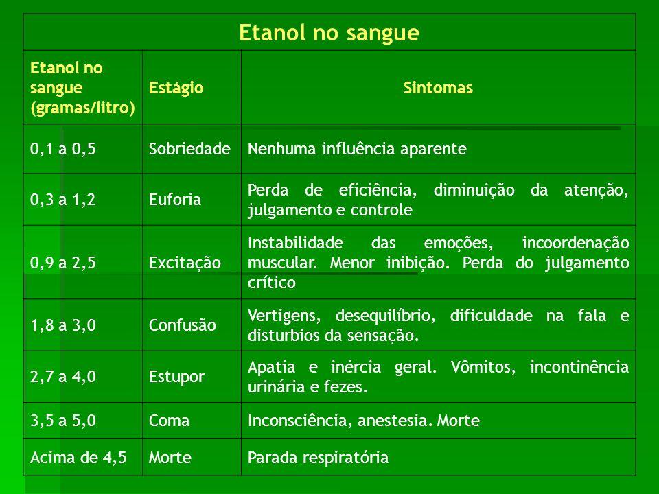 Etanol no sangue Etanol no sangue (gramas/litro) Estágio Sintomas