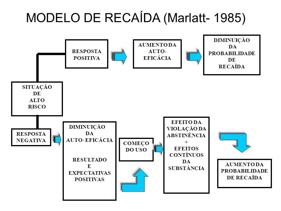 MODELO DE RECAÍDA (Marlatt- 1985)