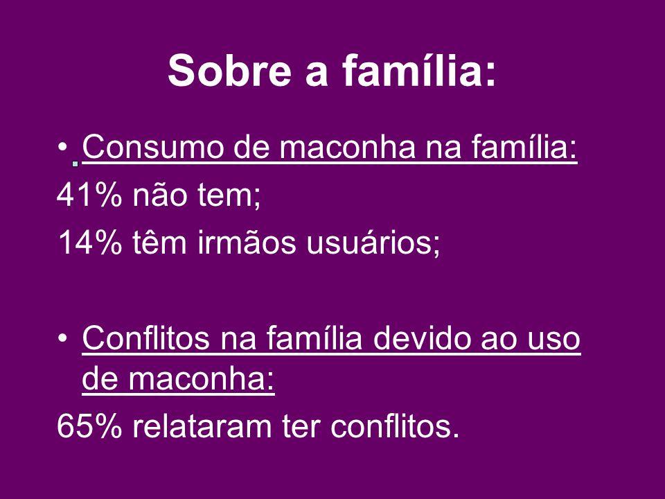 Sobre a família: Consumo de maconha na família: 41% não tem;