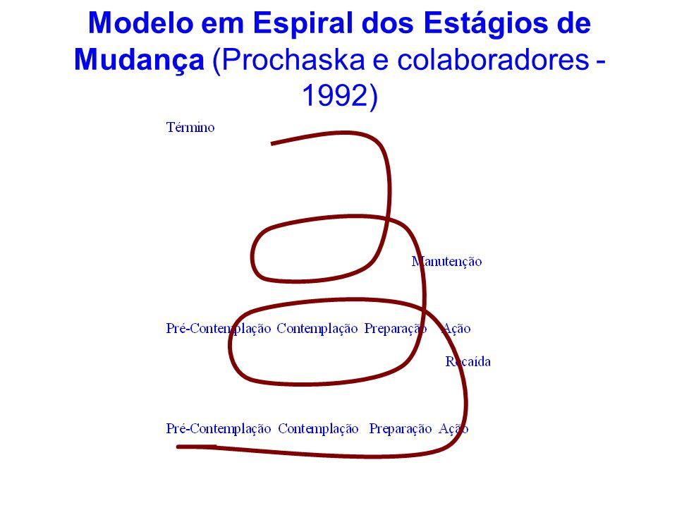 Modelo em Espiral dos Estágios de Mudança (Prochaska e colaboradores -1992)