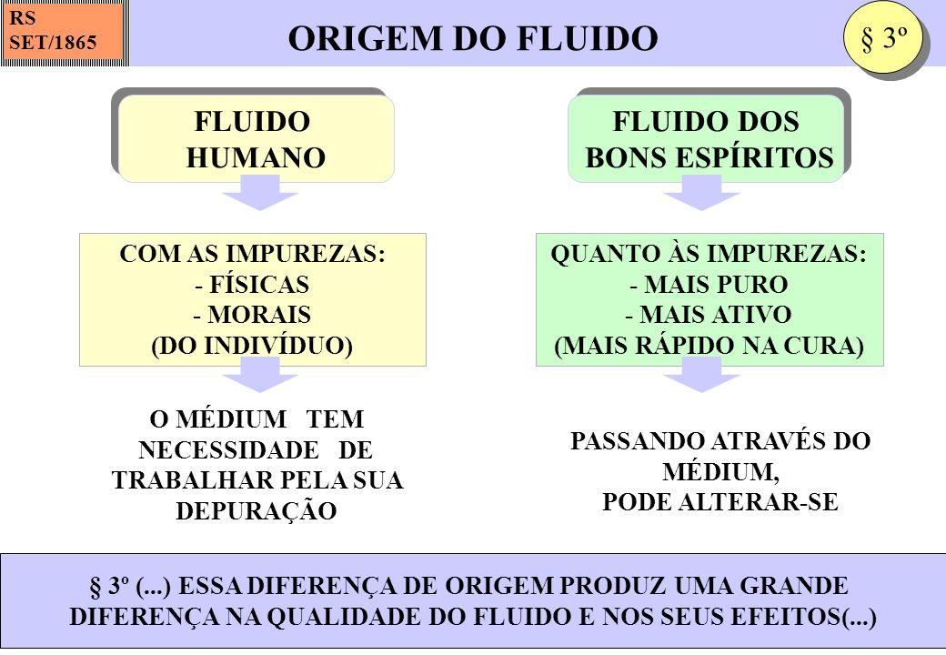 ORIGEM DO FLUIDO § 3º FLUIDO HUMANO FLUIDO DOS BONS ESPÍRITOS