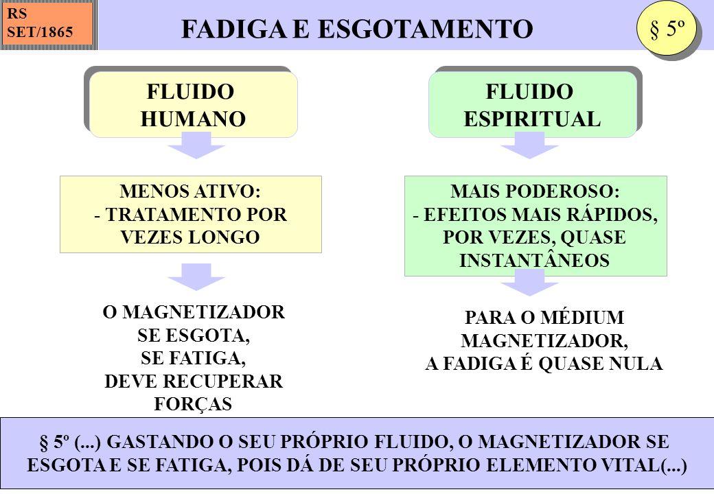 FADIGA E ESGOTAMENTO § 5º FLUIDO HUMANO FLUIDO ESPIRITUAL