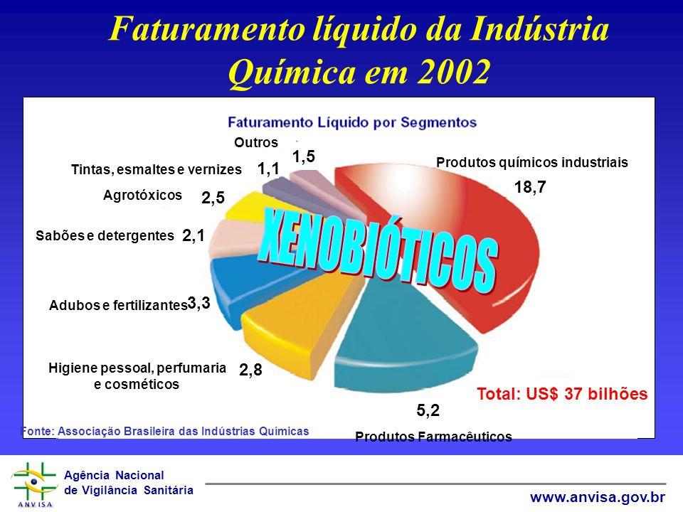 Faturamento líquido da Indústria Química em 2002