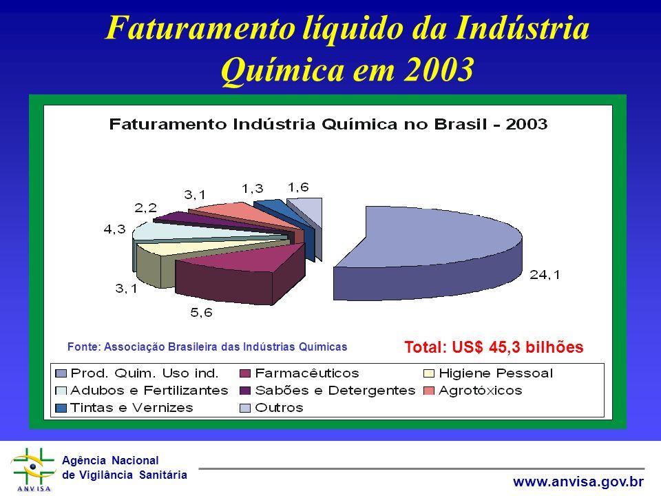 Faturamento líquido da Indústria Química em 2003