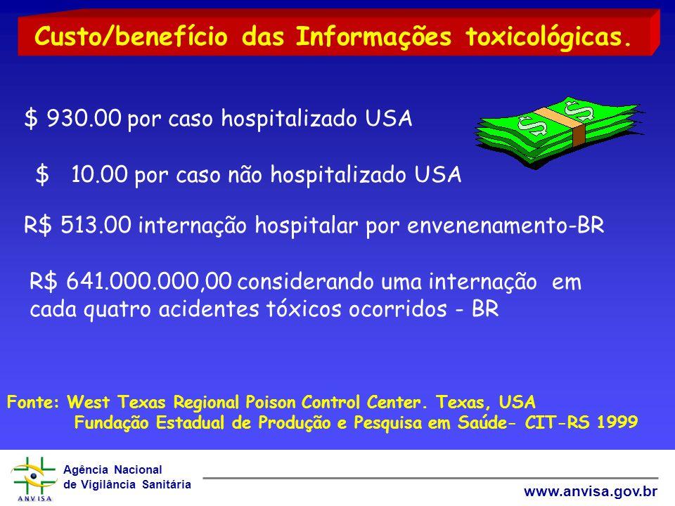 Custo/benefício das Informações toxicológicas.