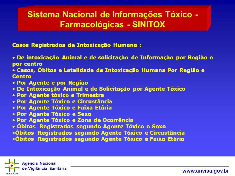 Sistema Nacional de Informações Tóxico -Farmacológicas - SINITOX